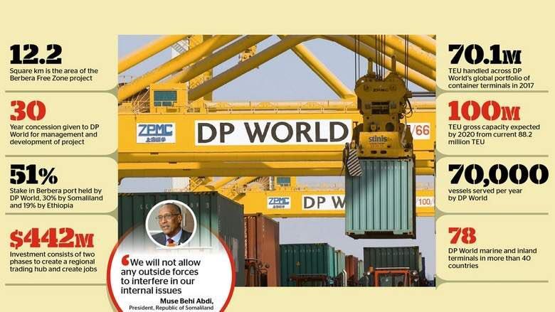DP World Berbera Infographic