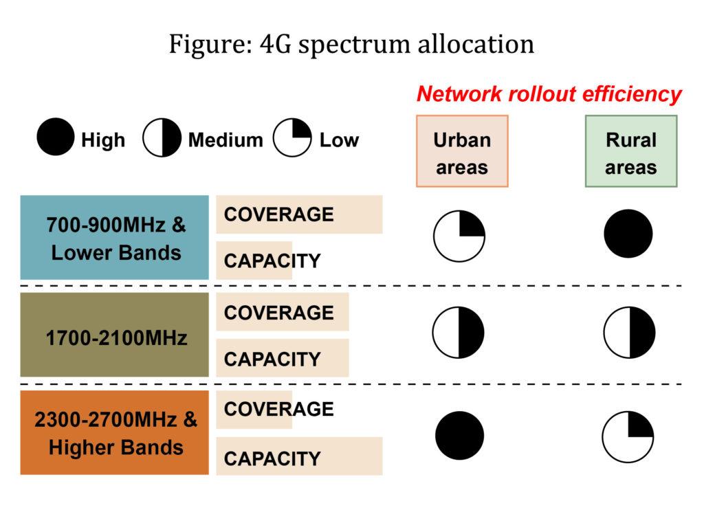 Somaliland 4G spectrum allocation
